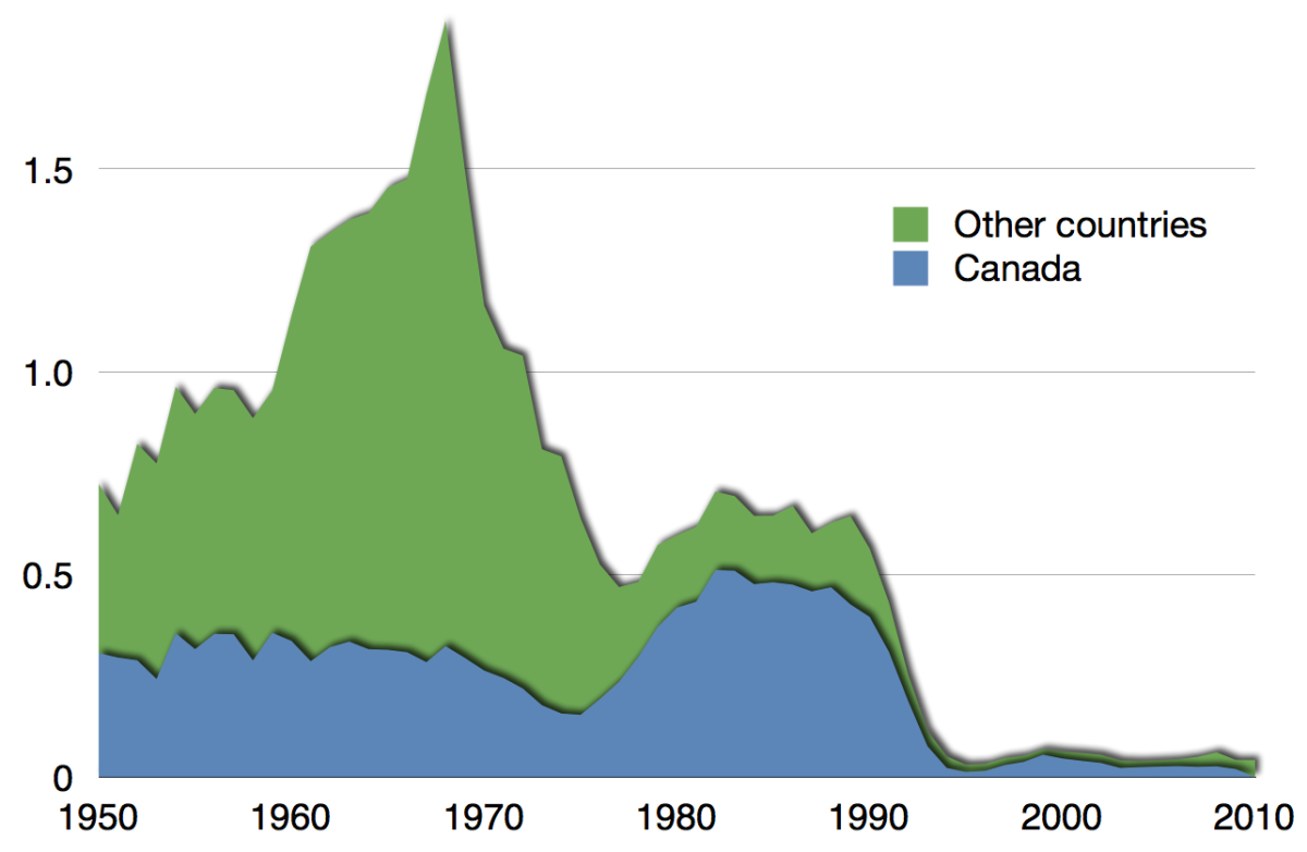 Collapse of cod fishing around Newfoundland (Canada): a metaphor for our unsustainable and over-confident societies?